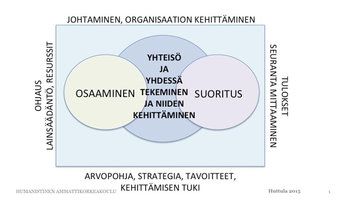 Työyhteisöjen kehittämisen viitekehys Huttula
